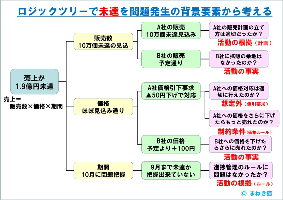 問題発生の背景をロジックツリーで分析する