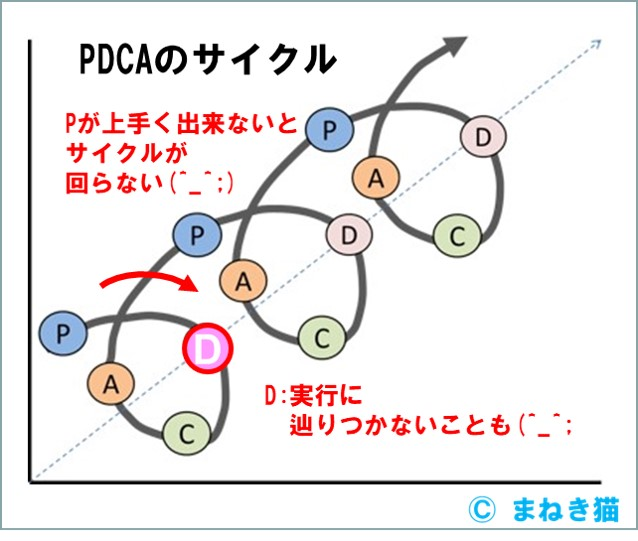 PDCAのサイクル-Pが上手く出来ないとサイクルが回らない
