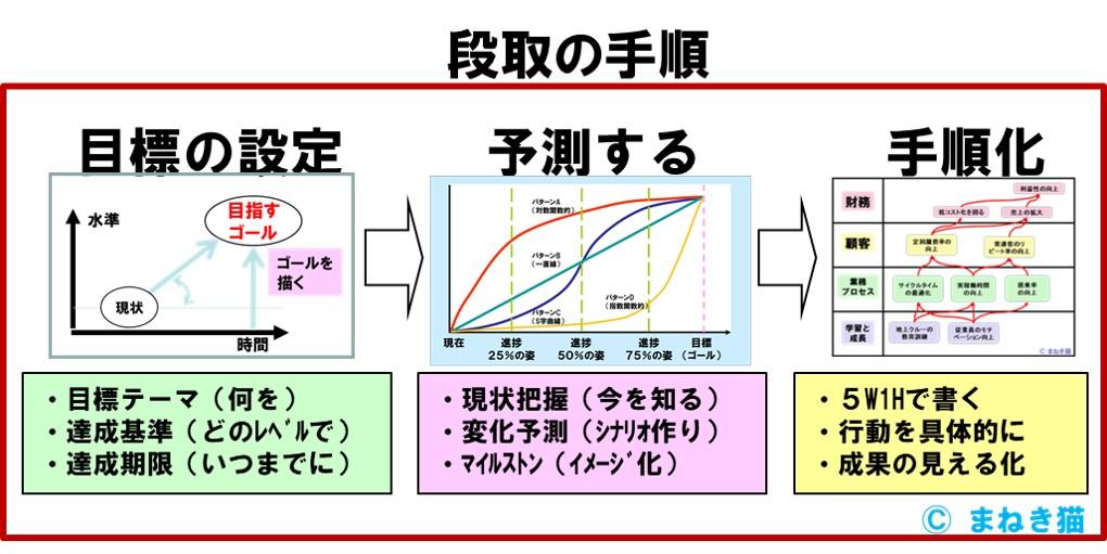 段取の手順は、目標の設定→予測→手順化