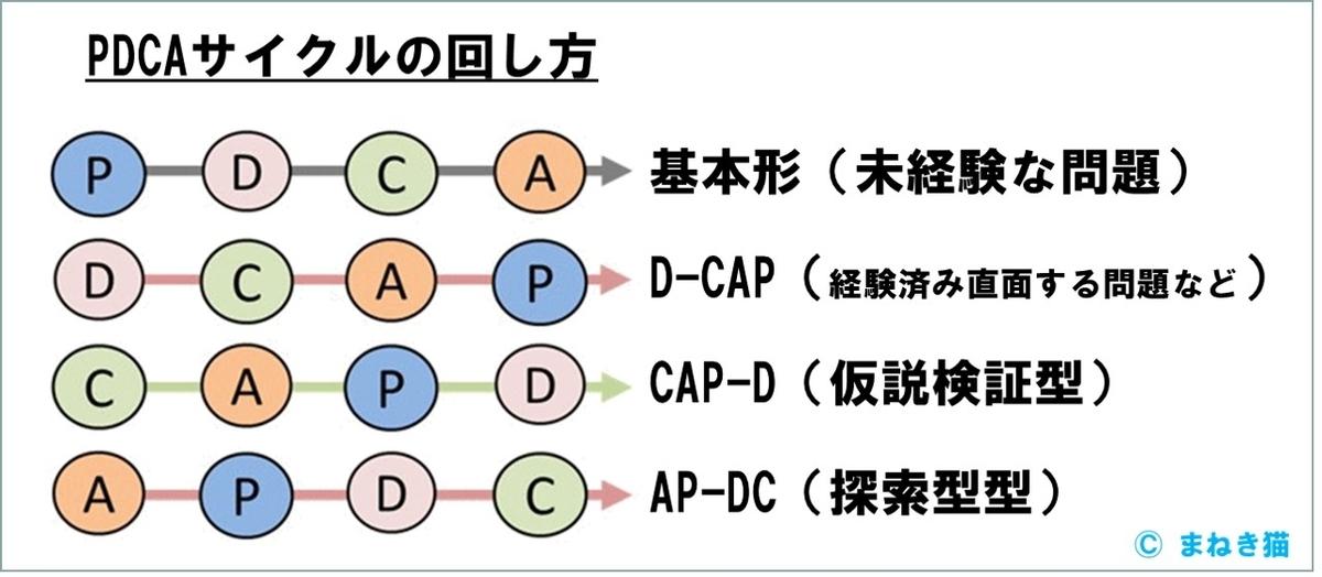 PDCAの回し方-D-CAPやCAP-D、AP-DCがある 直面する問題、仮説検証型、探索型