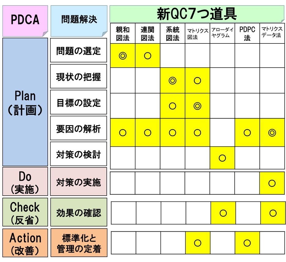 新QC7つ道具-親和図法、関連図法、系統図法、マトリクス図法
