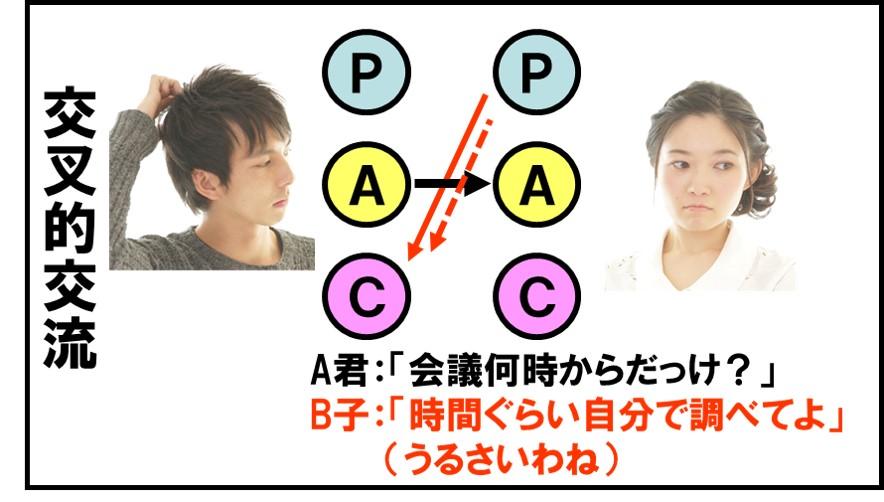 交流パターン分析 交叉的交流