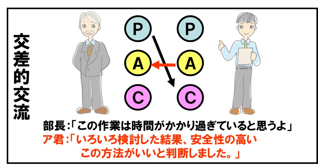 交流パターン分析 交叉的交流 会社での会話