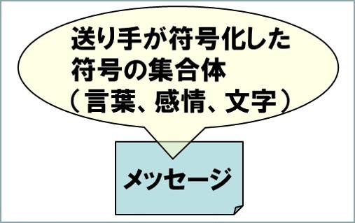 メッセージとは、送り手が符号化した符号の集合体で言葉や感情文字など