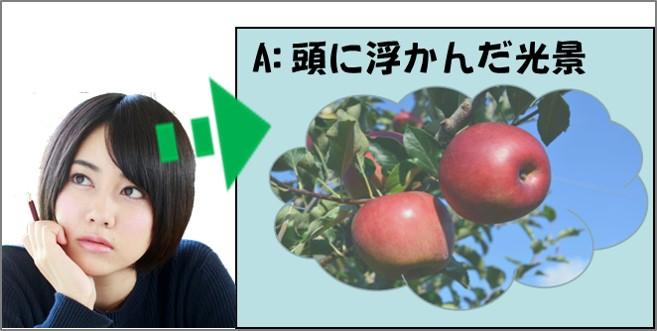 頭に浮かんだ光景 リンゴの木々など