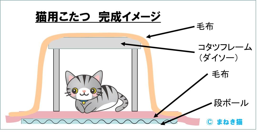 手作り猫こたつのイメージと材料