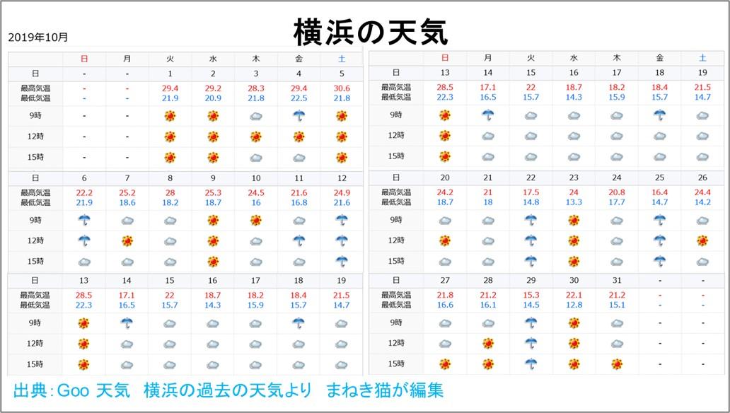 10月の横浜の1ヵ月の天気をまとめてみたもの