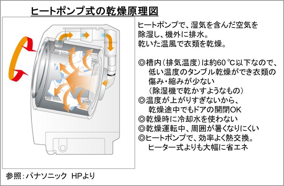 乾燥機能の熱源は、ヒートパイプ方式です。  ヒーターを使わずエアコンの暖房機能と同じ要領で空気中の熱を集めて温風を作って乾燥をさせます。