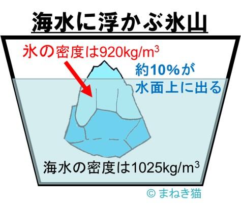 コップの中で海水に浮かぶ氷山のイメージ図