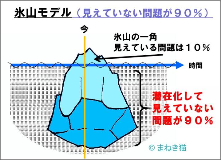 氷山モデル-見えている問題は10%しかなく、見えていない問題が90%と多い