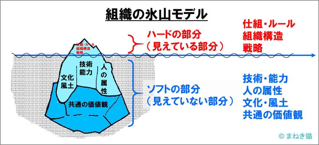 組織の氷山モデル-見えているのはハードの部分見えていないのはソフトな部分