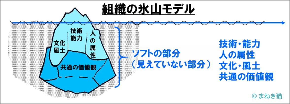 氷山モデル-水面下のソフトな部分