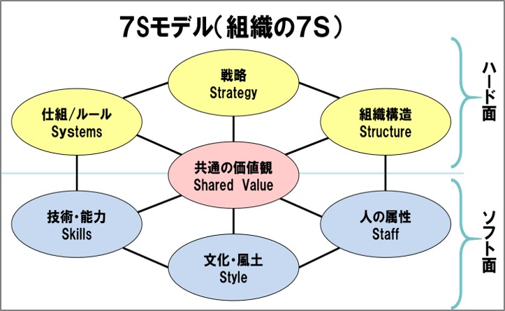 「組織の7S」を構成する経営資源