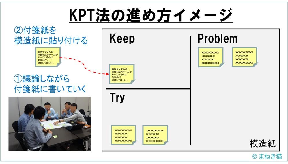 KPT法の進め方イメージ-メンバーで議論しながら付箋紙に書いて模造紙に貼っていく