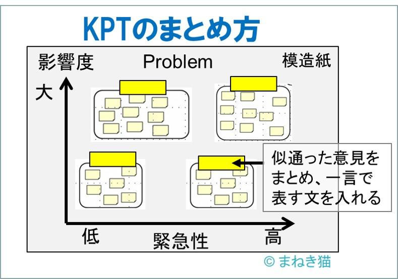 KPT法の進め方-模造紙へ貼り付けていく方法