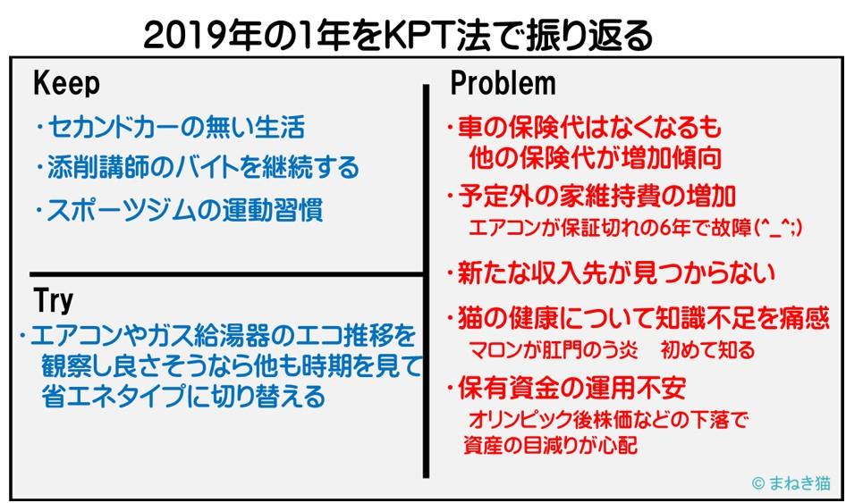 2019年の1年をKPT法で振り返る