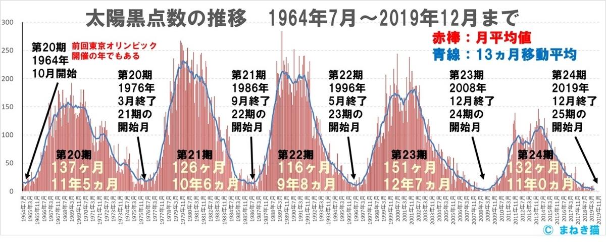太陽黒点推移1964年7月から2019年12月まで