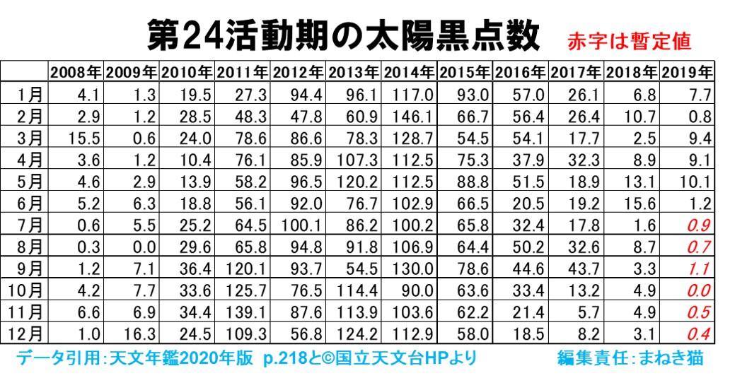 第24活動期の黒点数2,008年1月から2,019年12月までの推移