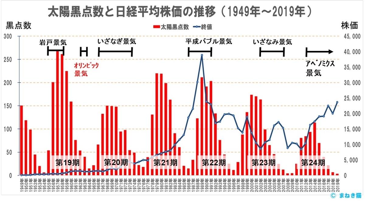 1949年から2019年までの太陽黒点数と株価の推移-過去の好景気を重ねてみる