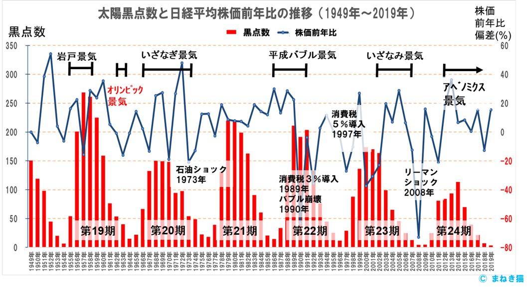 太陽黒点数と株価前年比の偏差の推移と過去の好景気不況のきっかけを重ねてみる