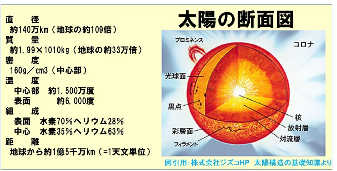 太陽の構造についてぼ基礎知識