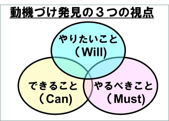 動機づけ発見の4つの視点CanWillMust