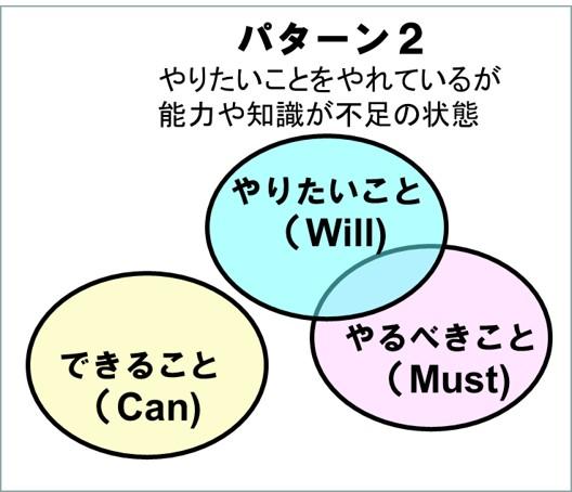 3つの視点-パターン2能力や知識が不足