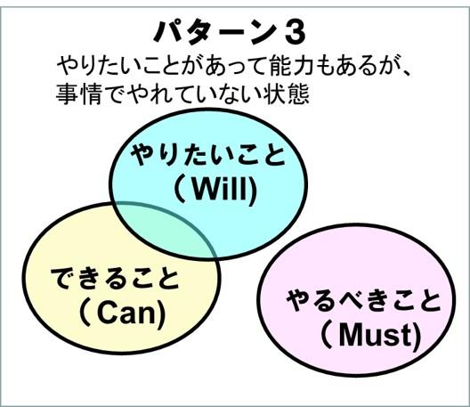 3つの視点-パターン3やりたい仕事に就けていない