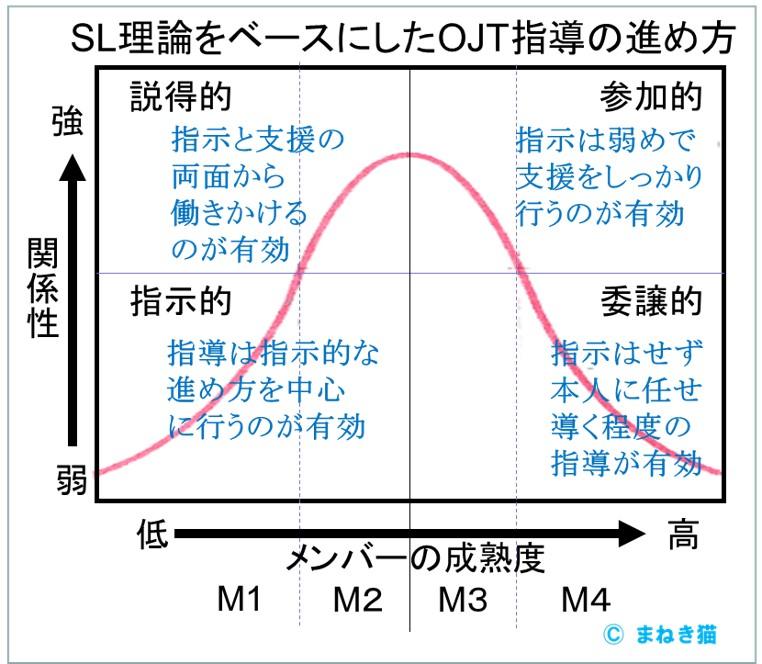 SL理論をベースにしたメンバーの成熟度に応じたOJT指導の進め方