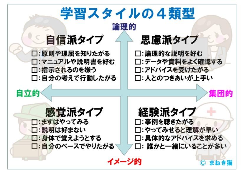 OJTを実践する上で、メンバーの学習スタイルを4類型から推定する