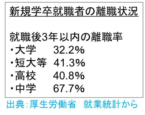 OJTでやる気を高める-」新規学卒就職者の離職率の状況