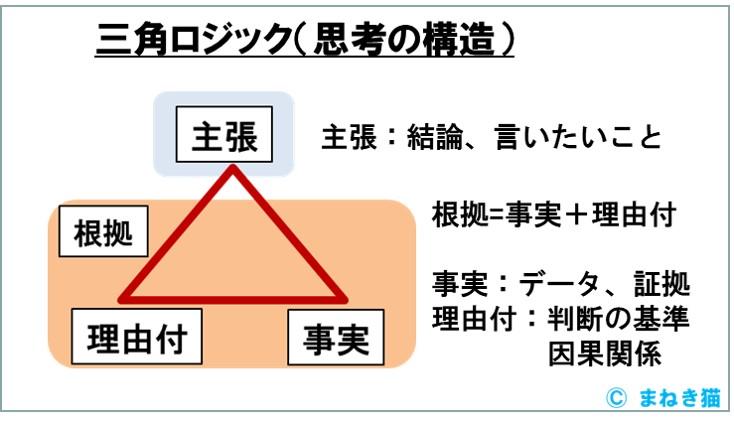 三角ロジック-教える時の思考の構造