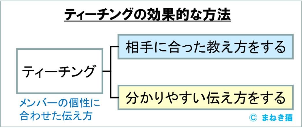OJT実践編-効果的なティーチングの2つの方法