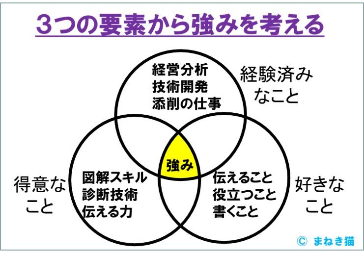 強みを3つの要素から具体的に書いてみる-事例