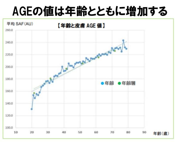 AGEは年齢とともに増加する