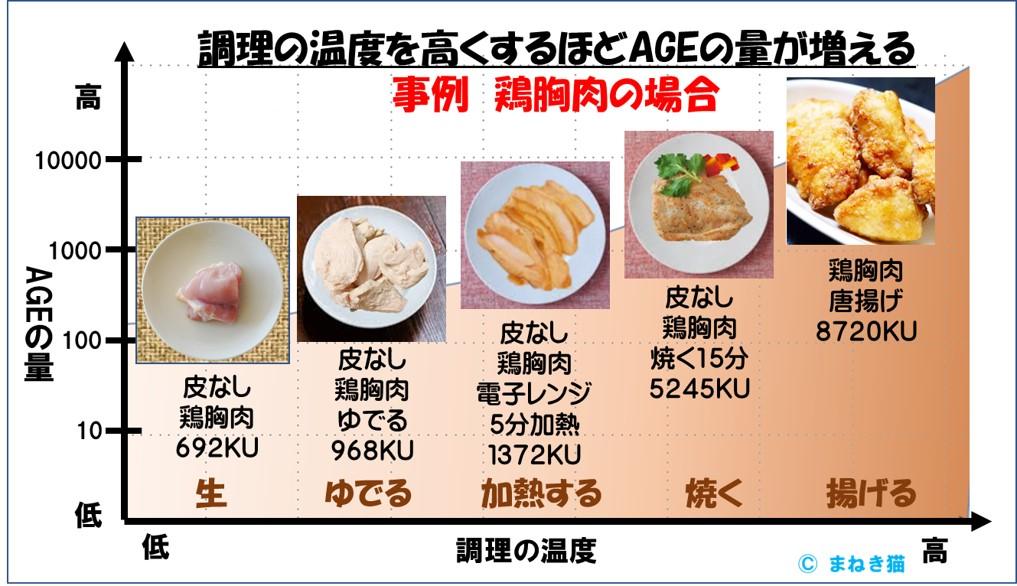 老化物質AGEは調理の温度が高くなるほど増える