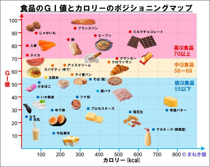 食品のGI値とポジショニングマップ