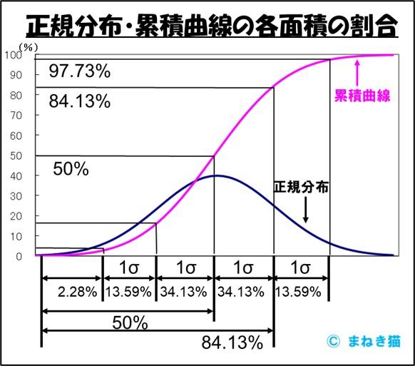 1-3-80点主義は正規分布累積曲線の各面積の割合からわかる