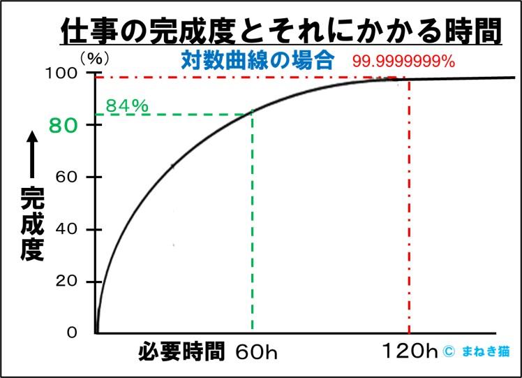 1-2-80点主義なら60時間の仕事が完璧を目指すと倍の120時間かかる-対数曲線の場合