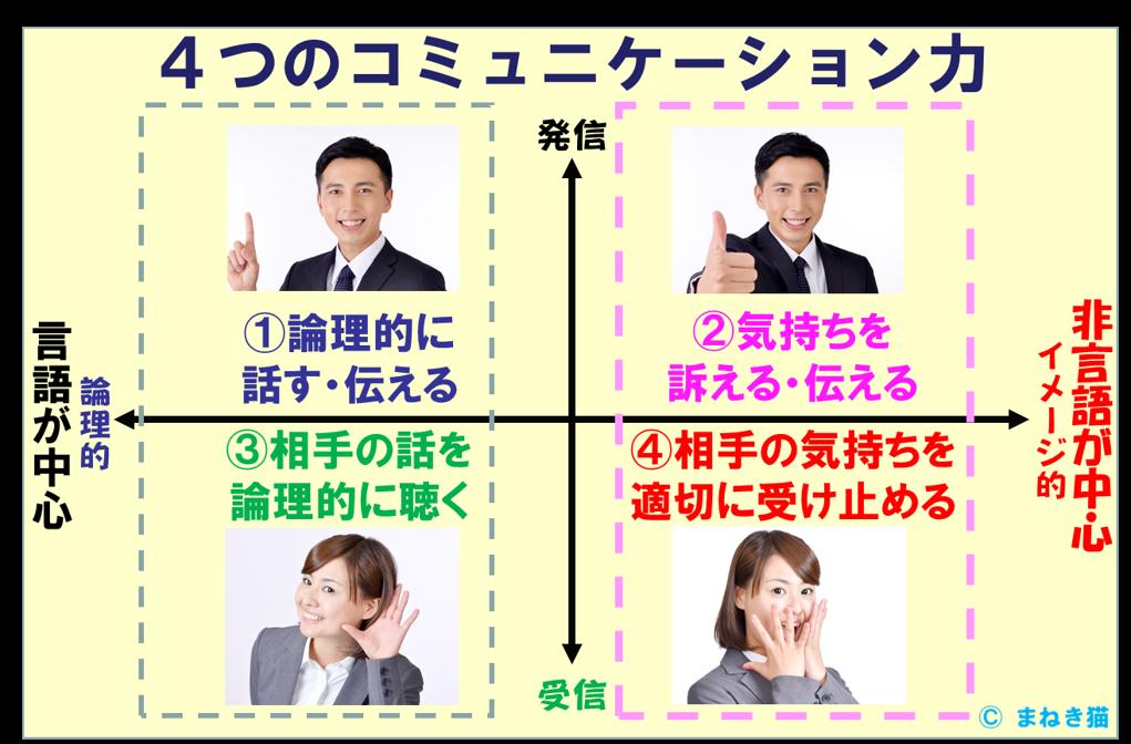 4つのコミュニケーション力理系の言葉文系の言葉