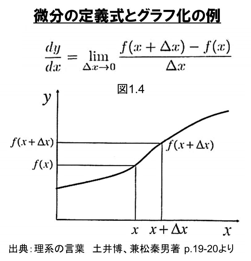 理系の言葉の1つ微分方程式とそのグラフ