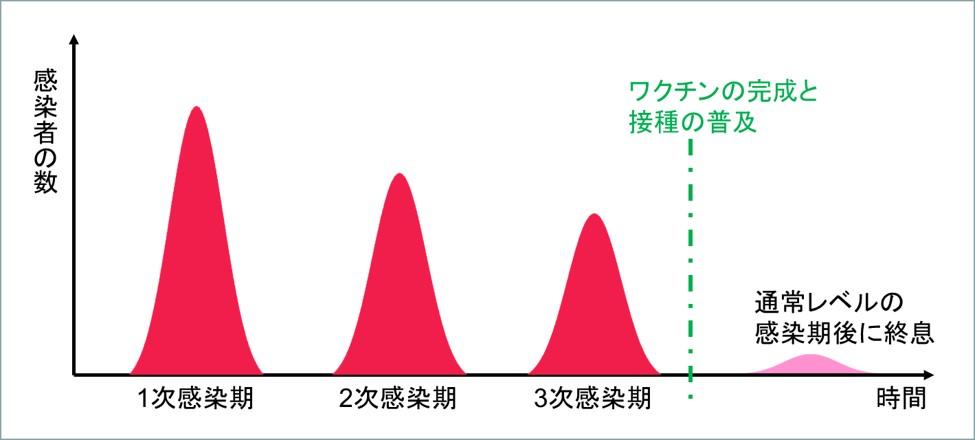 コロナ1次感染2次感染後のワクチン完成で終息