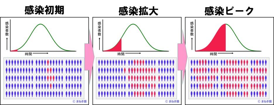 感染症の初期から拡大しピークまでの推移をピクトグラムで表す