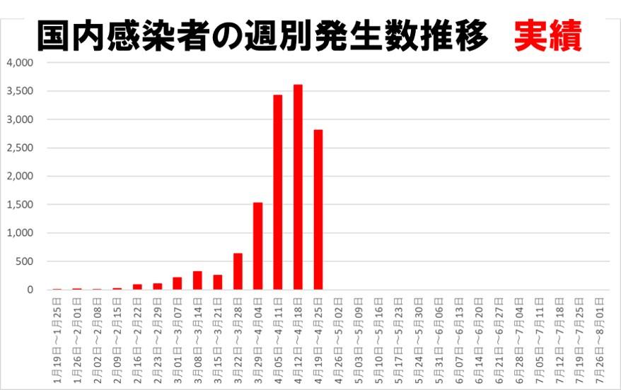 国内感染者の週別推移