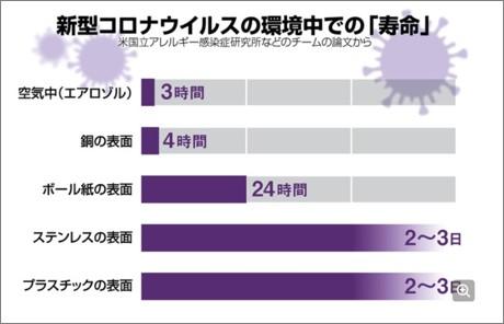 新型コロナウイルスの寿命の放送例-朝日デジタル