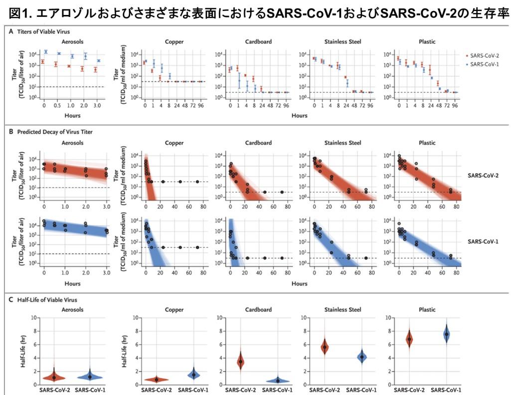 論文の図-色々な物質状での新型コロナウイルスの最大生存期間