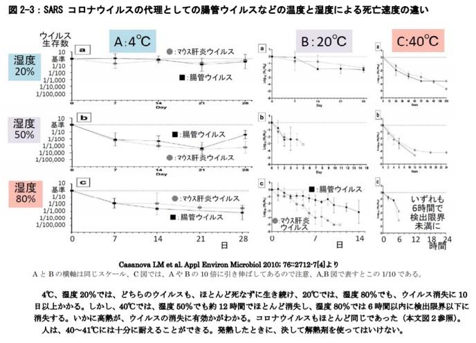 腸管ウイルスの湿度と温度による脂肪速度の違い