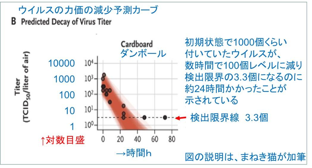 ダンボールでの新型コロナウイルス量の減少を予測した図