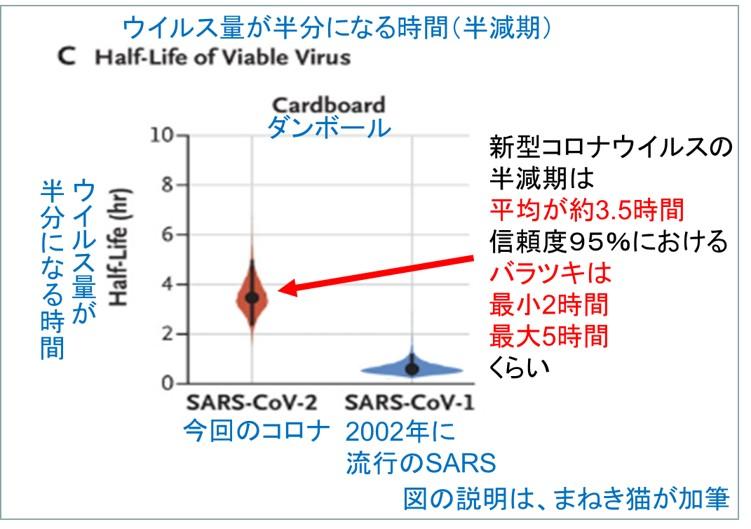 ダンボールでの新型コロナウイルス量の半減期を予測した図