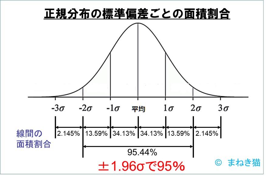 正規分布の標準偏差ごとの面蝉-信頼度95%は1.96シグマ
